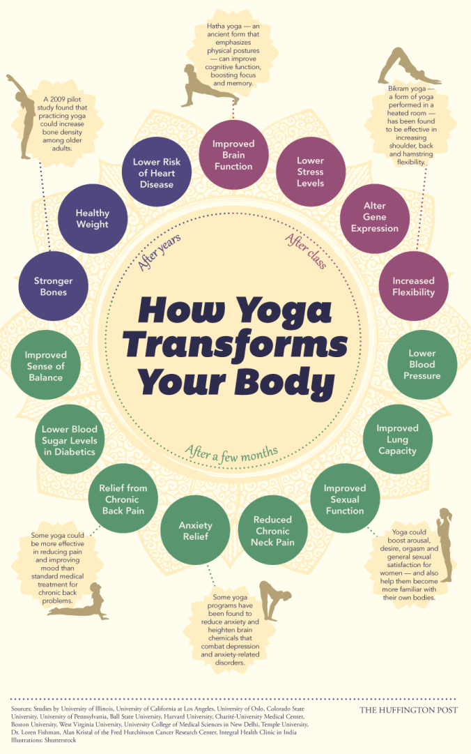 Benefits of yoga, infographic, points, positive, body, flow,